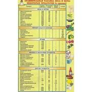 Плакат Соотношение меры и массы некоторых продуктов Г.31 фото