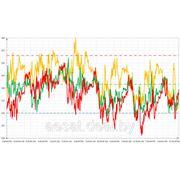 Измерение показателей качества электроэнергии фото