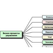 Анализ и оптимизация бизнес процессов предприятия фото