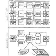 Разработка по автоматизации процессов конструирования. фото