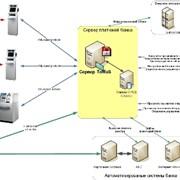 Сервер информационно-трансакционных терминалов «ToMaS» фото
