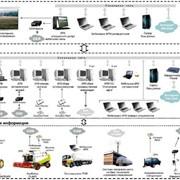 Внедрение автоматизированных систем управления Разработка автоматизированного рабочего места фото