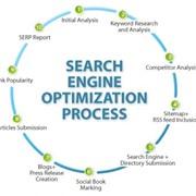 Раскрутка и продвижение сайта в поисковых системах и каталогах фото