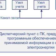 Разработка систем управления фото
