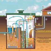 Биологическая очистка сточных вод,Кондор ИИПО,цена.Херсон фото