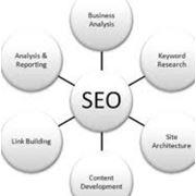 Управление репутацией в поисковых системах SERM фото