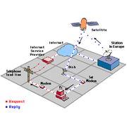 Спутниковый интернет фото