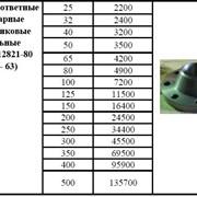 Фланцы ответные приварные воротниковые стальные ГОСТ 12821-80 (Ру - 63) фото