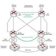 услуги по проектированию сетей телекоммуникаций фото