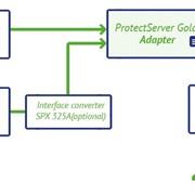 Аппаратный модуль безопасности SecurePrintAssistant фото