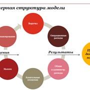Разработка финансовой модели фото