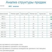 Маркетинговый исследования продаж продукции в федеральных сетях фото