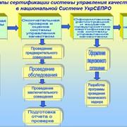 Сертификация системы управления качеством в УкрСЕПРО фото