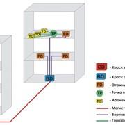 Проектирование структурированные кабельные системы (СКС) фото