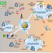 Виртуальные корпоративные сети фото