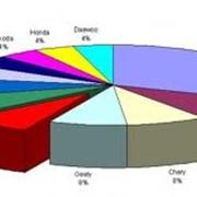 Исследование структуры рынка фотография