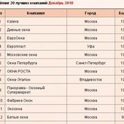 Анализ рейтингов оконных компаний фото