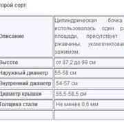 Цилиндрическая бочка б/у, второй сорт, Бочки металлические б/у фото
