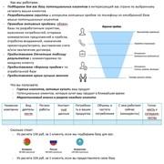 Активные телефонные продажи: РФ- РБ- Казахстан фото