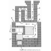 Ремонт дымохода домашних печей в алматы фото