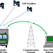 Система GPS-мониторинга фото
