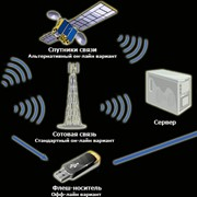 Терминал системы GPS/Глонасс мониторинга фото