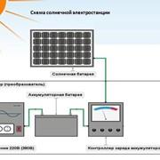 Мини-электростанция на солнечных батареях 3кВт фото