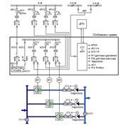 Внедрение комплексов управления приводными механизмами фото