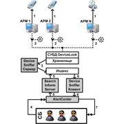 DeviceSniffer – инструмент перехвата информации, записываемой на внешние носители. фото