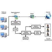 HTTPSniffer – средство отслеживания интернет-активности пользователей. фото