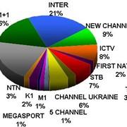 Размещение спонсорских пакетов на телеканалах Украины Погода Новости Сериалы Спорт Спонсорство плюс прямое размещение Приемлемые цены для рекламы на ТВ фото