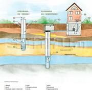 Бурение и обустройство скважин на воду. фото