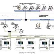 Автоматизированное управление ходом технологического процесса. Аппаратура электронная для систем асу тп фото