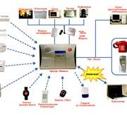 Системы наблюдения и безопасности электронные фото