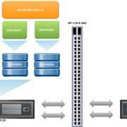 Программное обеспечение HP StoreVirtual VSA фото