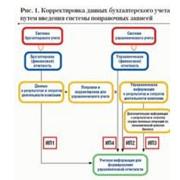 Услуги и консультанты по отчетности управляющего персонала. фото