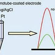 Электрохимический анализ фото