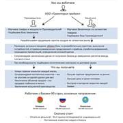Аутсоргиновый центр продаж Россия- Беларусь- Казахстан фото