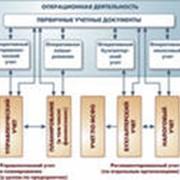 Внедрение систем автоматизации фото
