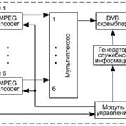 Цифровой преобразователь (конвертер) CON-300 A/D фото