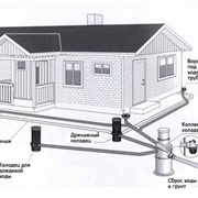 Ливневая канализация, дренажные системы, Крым, оборудование для устройства дренажных систем, ливневых канализаций фото