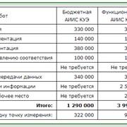Оценка стоимости АИИС КУЭ фото