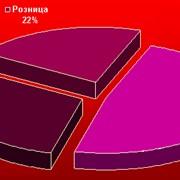 Распределение объемов продаж компании Балтком по каналам сбыта фото