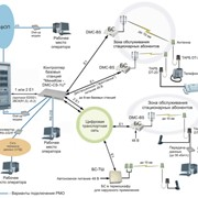 Система абонентского радиодоступа фото
