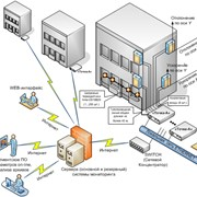 Системы автоматизированного управления технологическим процессом. фото
