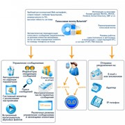 Програмное приложение IP ATC Asterisk (АйПи АТС Астериск) фото