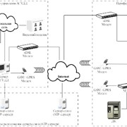 Система беспроводной GSM связи ЦУП-ДК фото