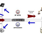 Автоматическая система оповещения абонентов Автообзвон фото