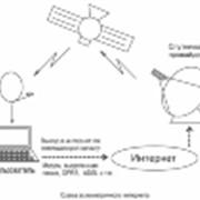 Установка и обслуживание симплексного и дуплексного спутникового Интернета; фото