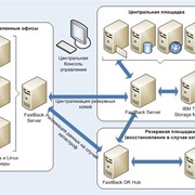 Внедрение IBM Tivoli Storage Manager фото
